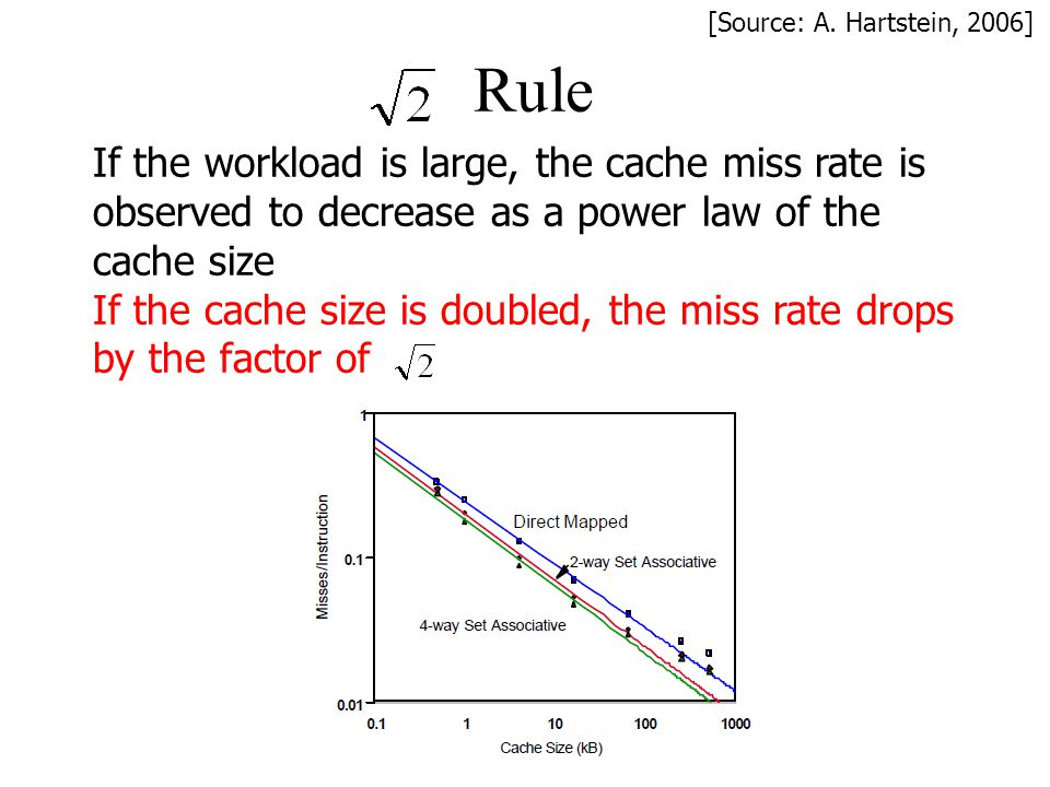 [Source: A. Hartstein, 2006] Rule. If the workload is large, the cache miss rate is observed to decrease as a power law of the cache size.